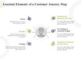 Essential Elements Of A Customer Journey Map Actionable Insights Ppt Powerpoint Presentation
