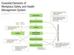 Essential Elements Of Workplace Safety And Health Management System