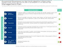 Essential Elements To Be Included In A Security Management Plan Ppt Styles Topics