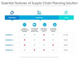 Essential Features Of Supply Chain Planning Solution