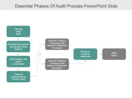 Essential Phases Of Audit Process Powerpoint Slide