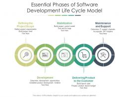 Essential Phases Of Software Development Life Cycle Model