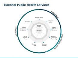 Essential Public Health Services Policy Development Ppt Powerpoint Presentation Guide