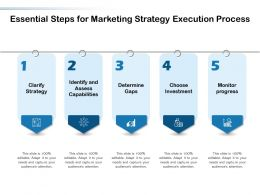 Essential Steps For Marketing Strategy Execution Process