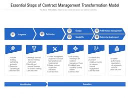 Essential Steps Of Contract Management Transformation Model