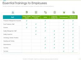 Essential Trainings To Employees Food Safety Excellence Ppt Professional