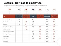 Essential Trainings To Employees Staff Ppt Powerpoint Gallery Outline