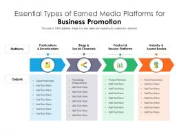 Essential Types Of Earned Media Platforms For Business Promotion