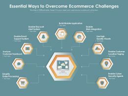 Essential Ways To Overcome Ecommerce Challenges