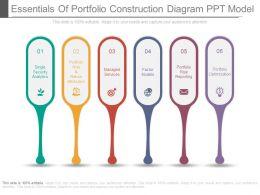 Essentials Of Portfolio Construction Diagram Ppt Model