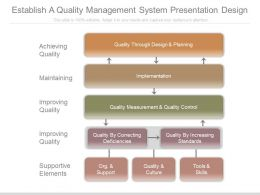 Establish A Quality Management System Presentation Design