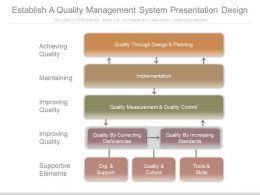 Establish A Quality Management System Presentation Design