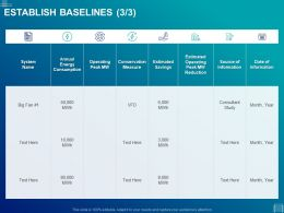 Establish Baselines Measure Ppt Powerpoint Presentation Gallery Topics