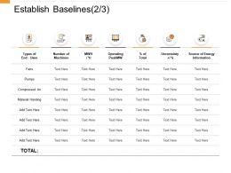 Establish Baselines Operating Ppt Powerpoint Presentation Pictures Background Designs
