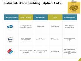 Establish Brand Building Target Ppt Powerpoint Presentation Show