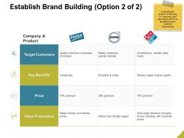 Establish Brand Building Value Ppt Powerpoint Presentation Introduction