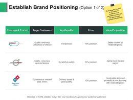 Establish Brand Positioning Durability Safety Ppt Powerpoint Presentation Styles Slides