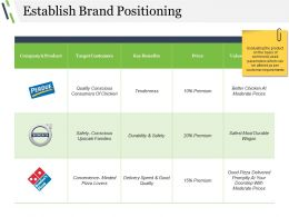Establish Brand Positioning Powerpoint Slide Templates