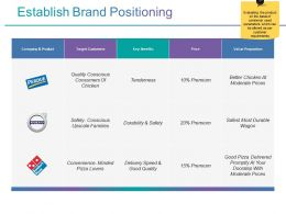 Establish Brand Positioning Ppt Ideas