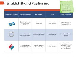 Establish Brand Positioning Ppt Model