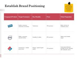 Establish Brand Positioning Ppt Powerpoint Presentation Icon