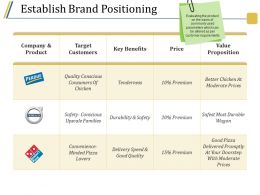 Establish Brand Positioning Ppt Presentation