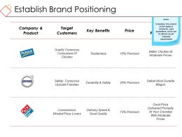 Establish Brand Positioning Ppt Sample Presentations