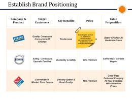 Establish Brand Positioning Presentation Powerpoint Templates