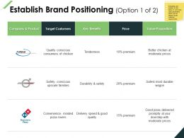 Establish Brand Positioning Proposition Benefits Ppt Powerpoint Presentation File Clipart