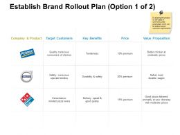 Establish Brand Rollout Plan Price Ppt Powerpoint Presentation Slide