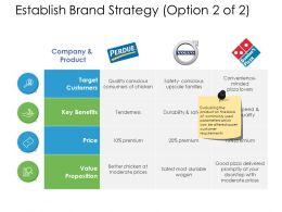 Establish Brand Strategy Price Ppt Powerpoint Presentation Template