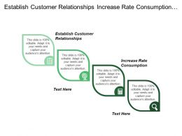 Establish Customer Relationships Increase Rate Consumption Encourage Product Trial