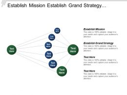 Establish Mission Establish Grand Strategy Formulate Strategic Plans