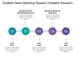 Establish Need Marketing Research Establish Research Objectives Collect Data