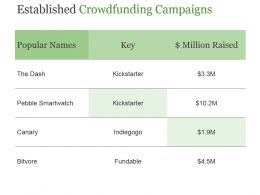 Established Crowdfunding Campaigns Powerpoint Slide Background Designs