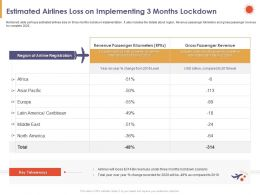 Estimated Airlines Loss On Implementing 3 Months Lockdown Total Powerpoint Presentation Slide Portrait