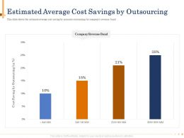 Estimated Average Cost Savings By Outsourcing Graph Powerpoint Presentation Skills