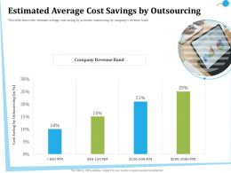 Estimated Average Cost Savings By Outsourcing M2842 Ppt Powerpoint Presentation File Shapes