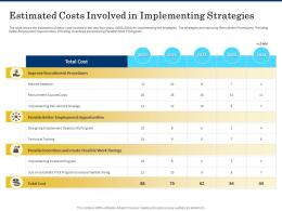 Estimated Costs Involved In Implementing Strategies Shortage Of Skilled Labor Ppt Introduction
