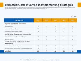 Estimated Costs Involved In Implementing Strategies Skill Gap Manufacturing Company