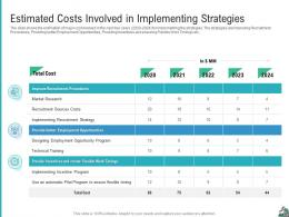 Estimated Costs Involved In Implementing Strategies Strategies Improve Skilled Labor Shortage Company