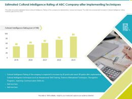 Estimated Cultural Intelligence Rating Of ABC Company After Implementing Techniques Extrinsic Ppt Powerpoint Model