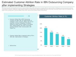 Estimated Customer Attrition Rate In IBN Outsourcing Company Reasons High Customer Attrition Rate