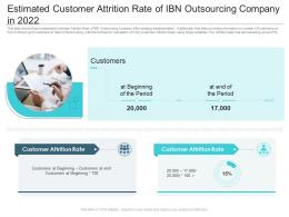 Estimated Customer Attrition Rate Of IBN Outsourcing In 2022 Reasons High Customer Attrition Rate