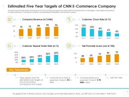 Estimated Five Year Targets Of CNN E Commerce Company Case Competition Ppt Clipart