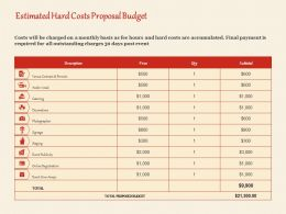 Estimated Hard Costs Proposal Budget Ppt Powerpoint Presentation Icon