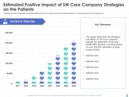 Estimated Positive Impact Of SW Care Company Strategies On The Patients Key Takeaways Ppt Grid