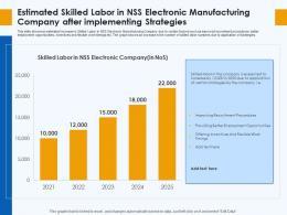 Estimated Skilled Labor Skill Gap Manufacturing Company