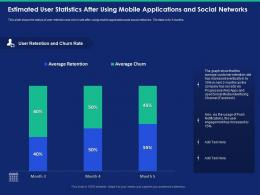 Estimated User Statistics After Using Mobile Applications And Social Networks Company Ppt Slides