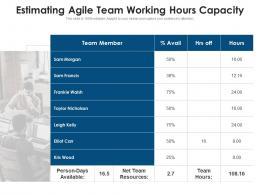 Estimating Agile Team Working Hours Capacity